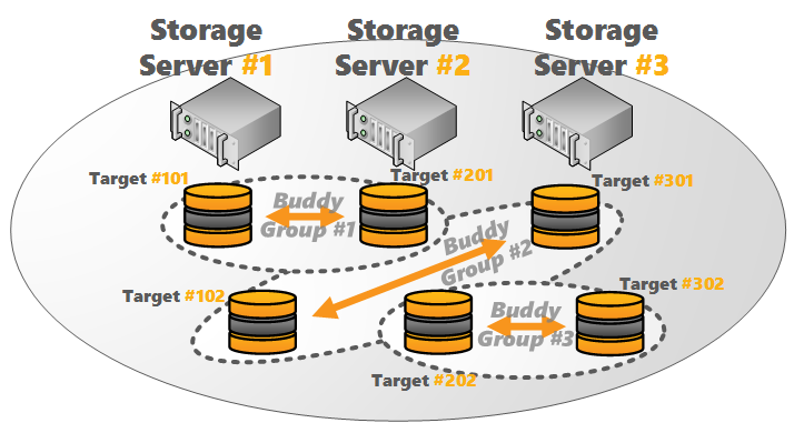 BeeGFS Storage Buddy Mirroring: 3 Servers, 2 Targets per Server