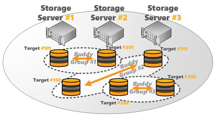BeeGFS Storage Buddy Mirroring: 3 Servers, 2 Targets per Server