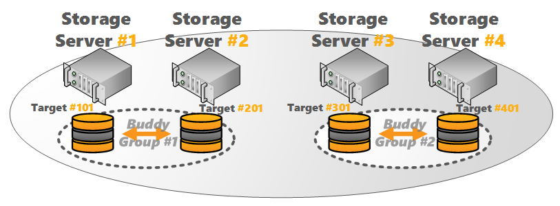 BeeGFS Storage Buddy Mirroring (4 Servers)