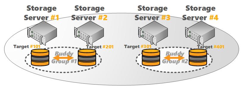 BeeGFS Storage Buddy Mirroring (4 Servers)